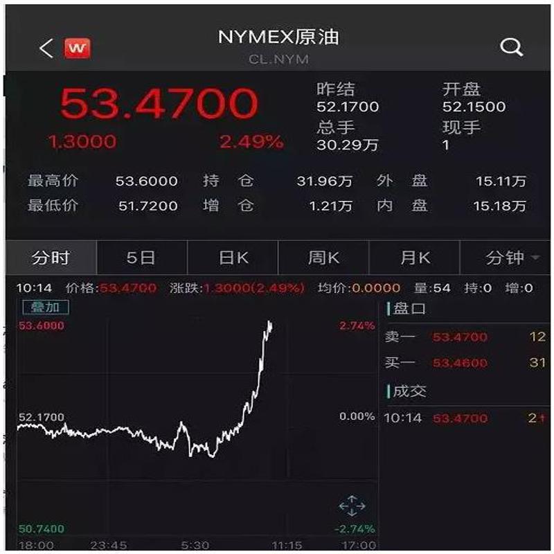 突然の大ニュース! Xi JinpingとTrangの通常の電話の後、電話をかけた後、中国、アメリカの指導者と原油はすべて上昇しました!